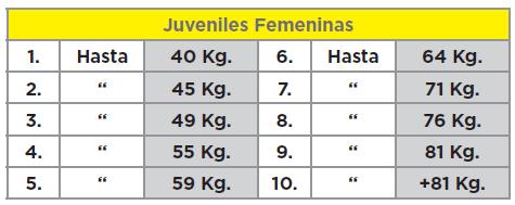 Categorías halterofilia juvenil femenina