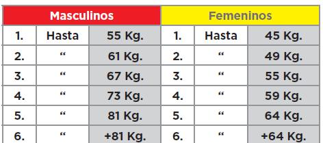 Categorías peso corporal halterofilia juegos olímpicos juventud