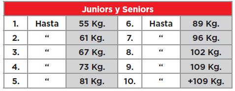 Categorías Junior Seniors Halterofilia