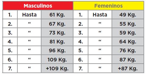 Categorías halterofilia peso corporal Juegos Olímpicos