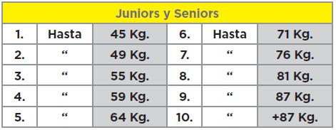 Categorias chica peso corporal chicas juniors senior