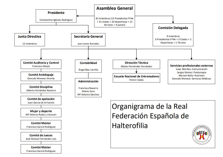 oraganigrama_federación_Española_halterofilia