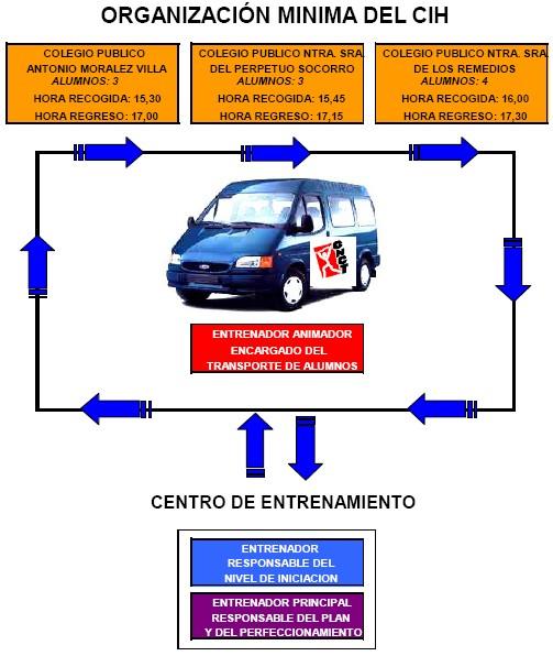 Organización mínima del CIh