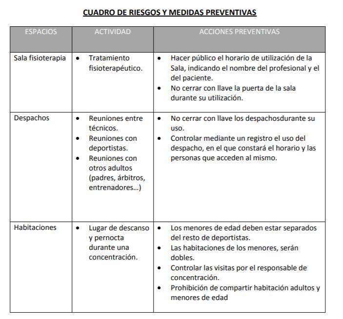 Cuadro de riesgos y medidas preventivas acoso en halterofilia