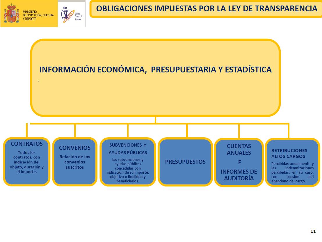 Obligaciones ley de transparencia